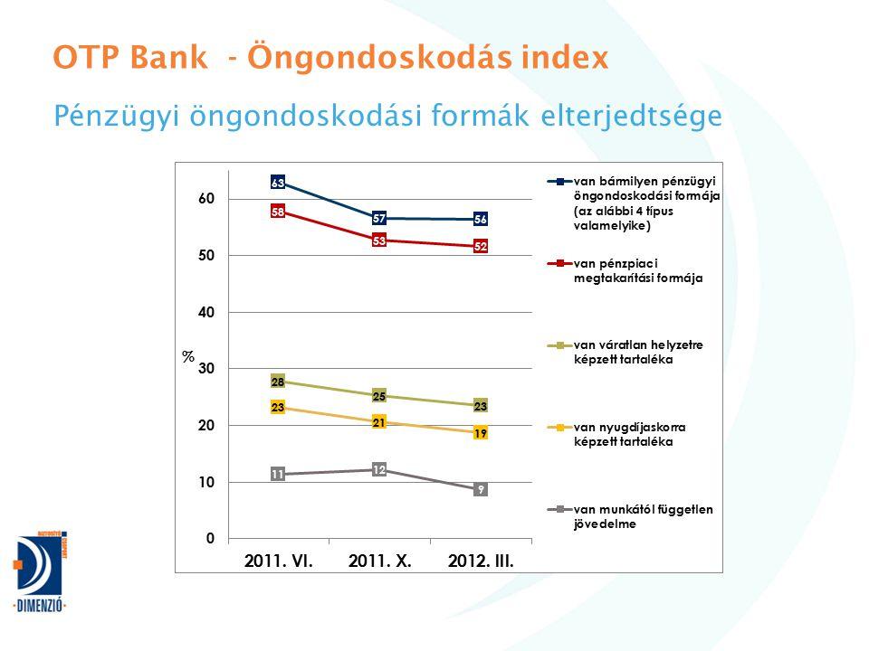 OTP Bank - Öngondoskodás index Pénzügyi öngondoskodási formák elterjedtsége