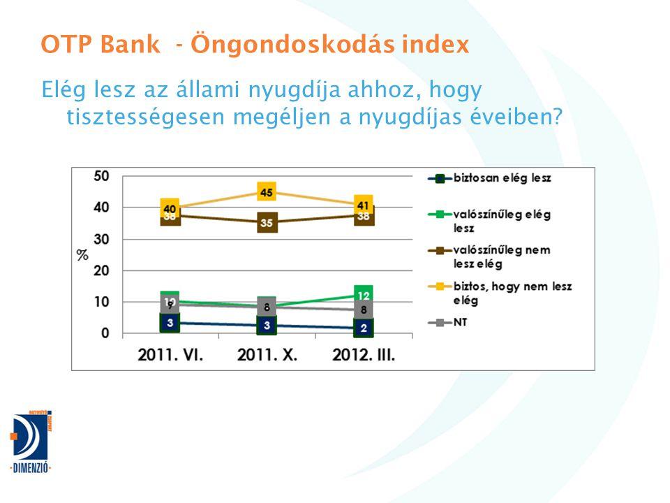 OTP Bank - Öngondoskodás index Elég lesz az állami nyugdíja ahhoz, hogy tisztességesen megéljen a nyugdíjas éveiben?