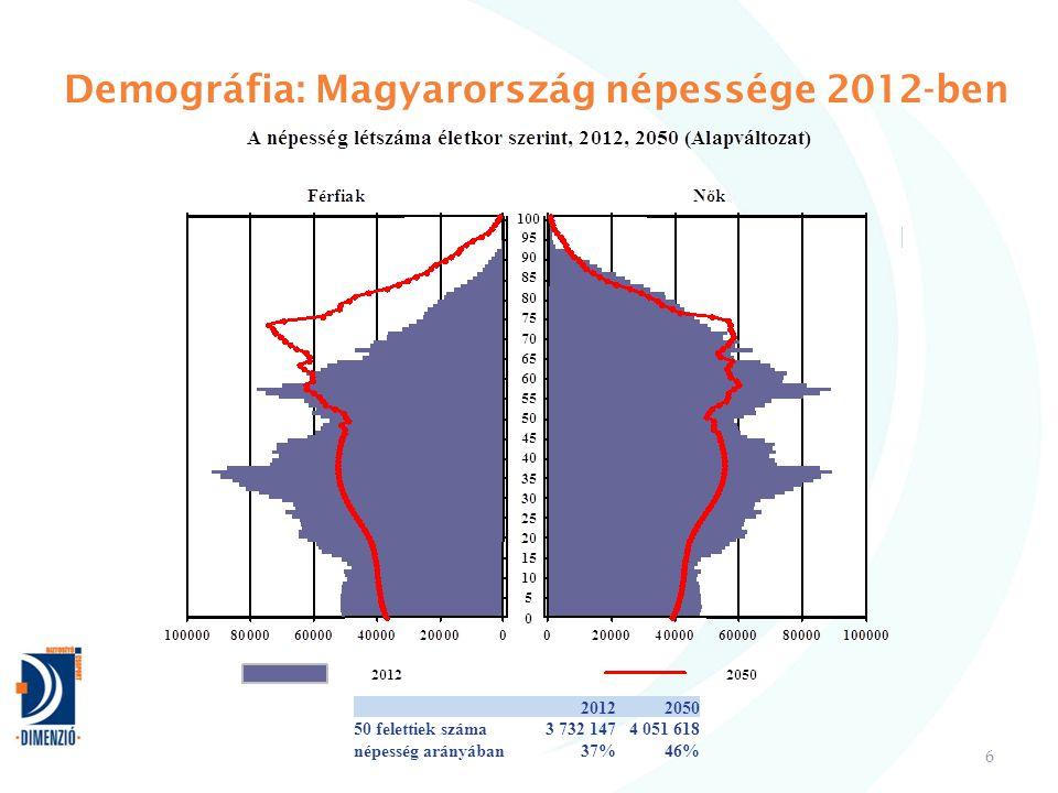 Demográfia: Magyarország népessége 2012-ben 6 20122050 50 felettiek száma3 732 1474 051 618 népesség arányában37%46%