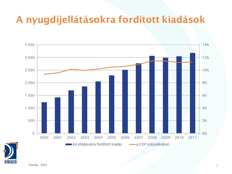 A nyugdíjellátásokra fordított kiadások 7 Forrás: KSH