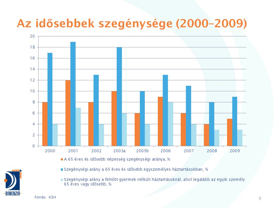 Az id ő sebbek szegénysége (2000–2009) 8 Forrás: KSH