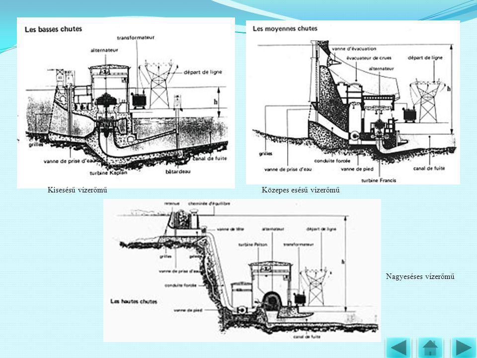 Kisesésű vízerőműKözepes esésű vízerőmű Nagyeséses vízerőmű