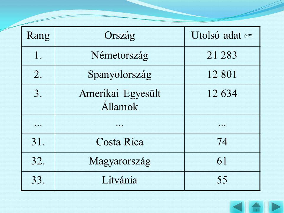 RangOrszágUtolsó adat (MW) 1.Németország21 283 2.Spanyolország12 801 3.Amerikai Egyesült Államok 12 634... 31.Costa Rica74 32.Magyarország61 33.Litván