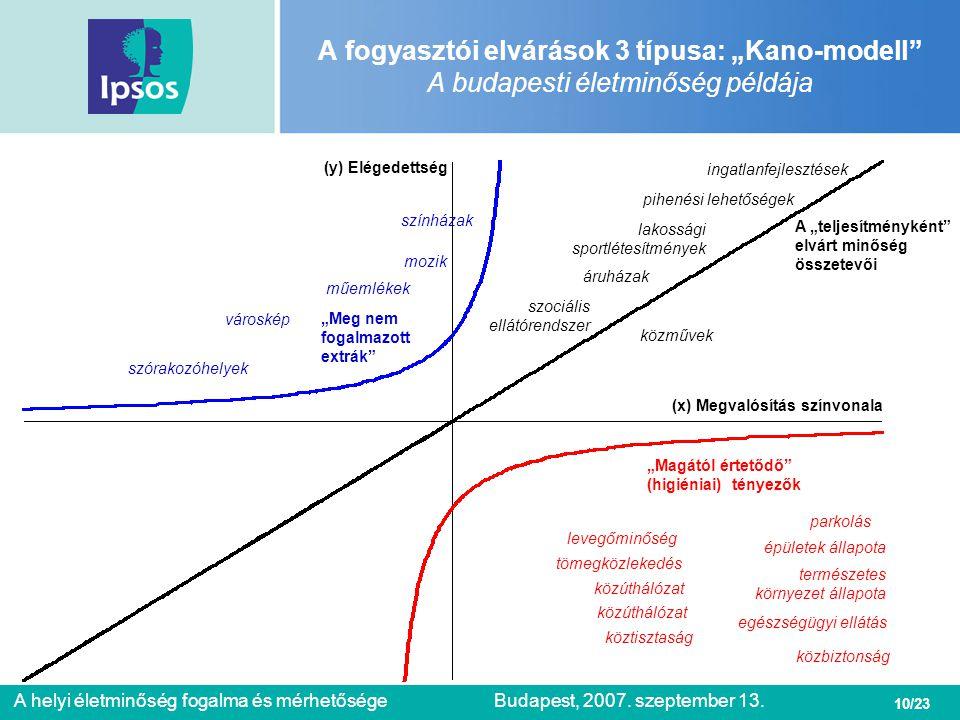 """10/23 A helyi életminőség fogalma és mérhetőségeBudapest, 2007. szeptember 13. A fogyasztói elvárások 3 típusa: """"Kano-modell"""" A budapesti életminőség"""
