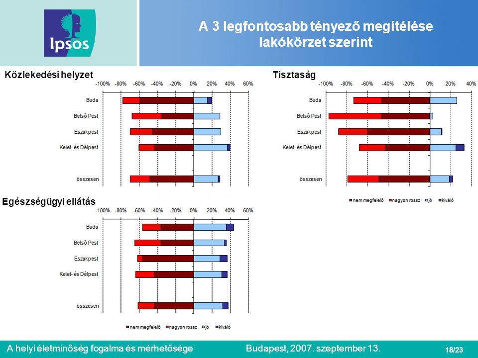 18/23 A helyi életminőség fogalma és mérhetőségeBudapest, 2007. szeptember 13. A 3 legfontosabb tényező megítélése lakókörzet szerint TisztaságKözleke