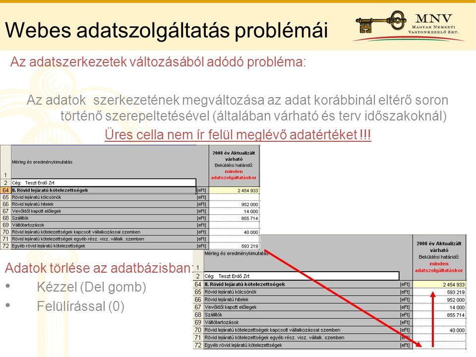 Webes adatszolgáltatás problémái Az adatszerkezetek változásából adódó probléma: Az adatok szerkezetének megváltozása az adat korábbinál eltérő soron
