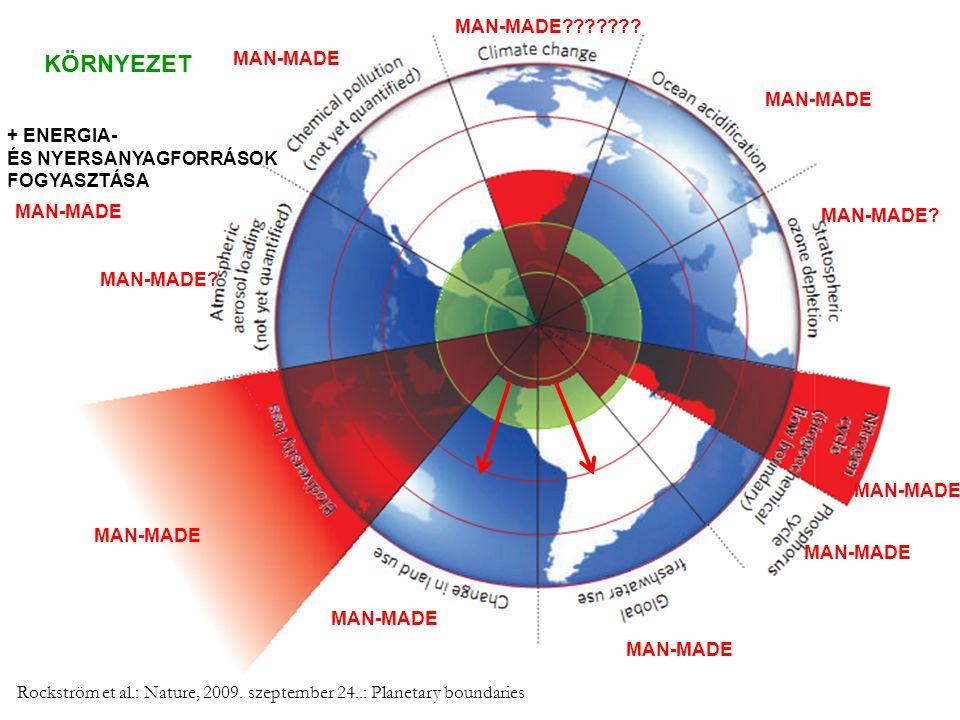 Rockström et al.: Nature, 2009. szeptember 24..: Planetary boundaries KÖRNYEZET MAN-MADE MAN-MADE? MAN-MADE MAN-MADE? MAN-MADE??????? MAN-MADE + ENERG