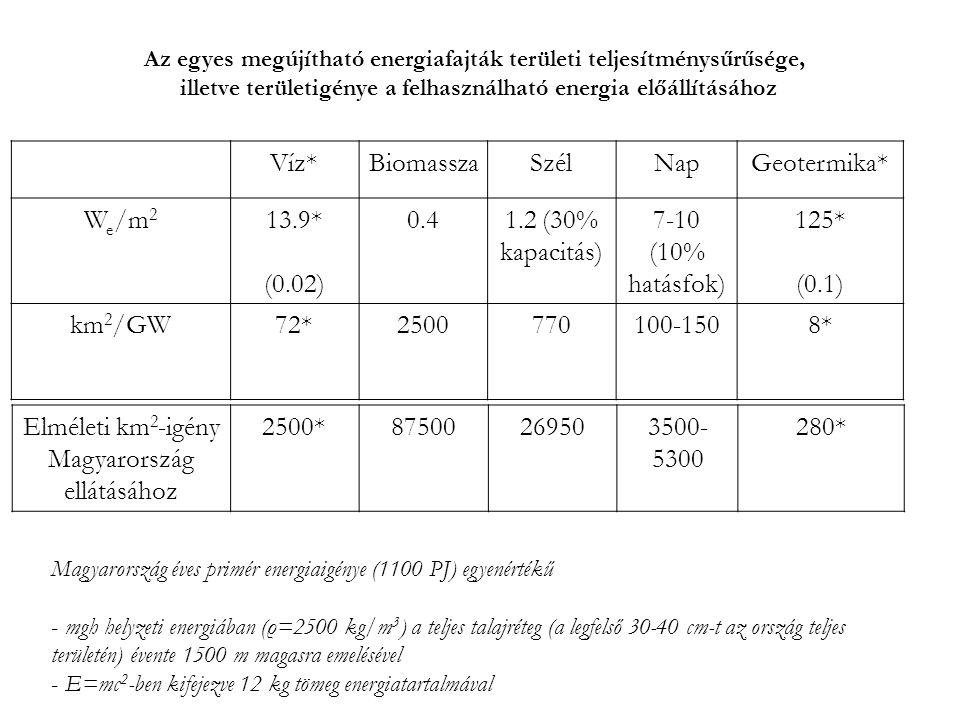 Az egyes megújítható energiafajták területi teljesítménysűrűsége, illetve területigénye a felhasználható energia előállításához Víz*BiomasszaSzélNapGe