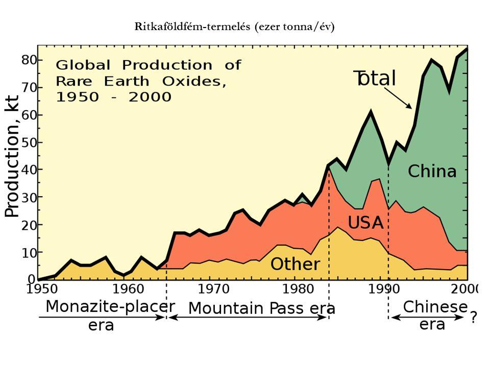Ritkaföldfém-termelés (ezer tonna/év)