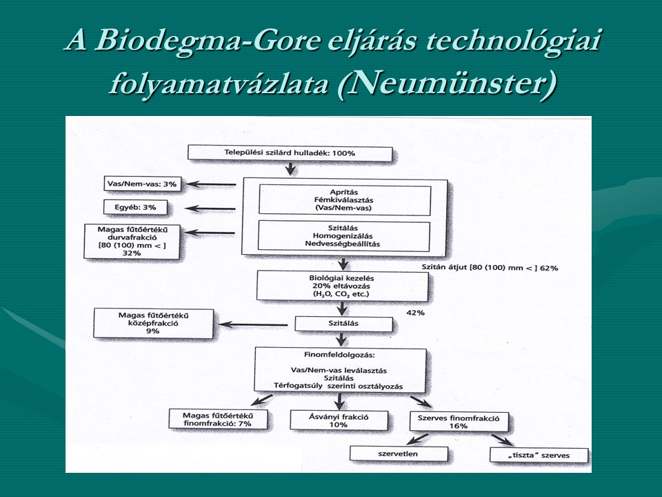A Biodegma-Gore eljárás technológiai folyamatvázlata ( Neumünster)