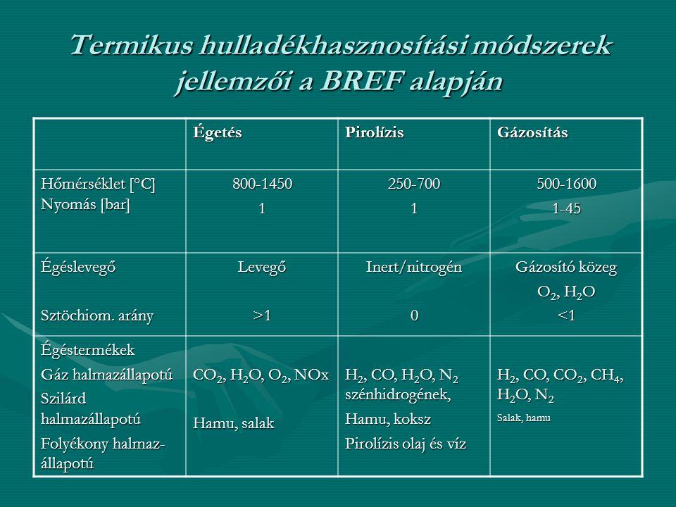 Termikus hulladékhasznosítási módszerek jellemzői a BREF alapján ÉgetésPirolízisGázosítás Hőmérséklet [°C] Nyomás [bar] 800-14501250-7001500-16001-45