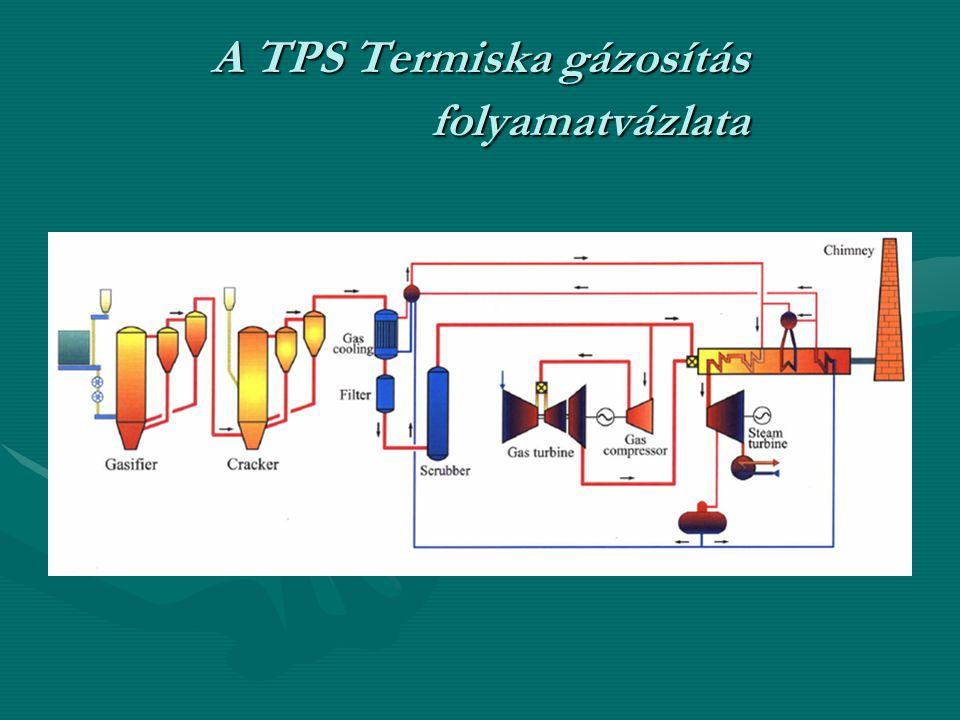 A TPS Termiska gázosítás folyamatvázlata