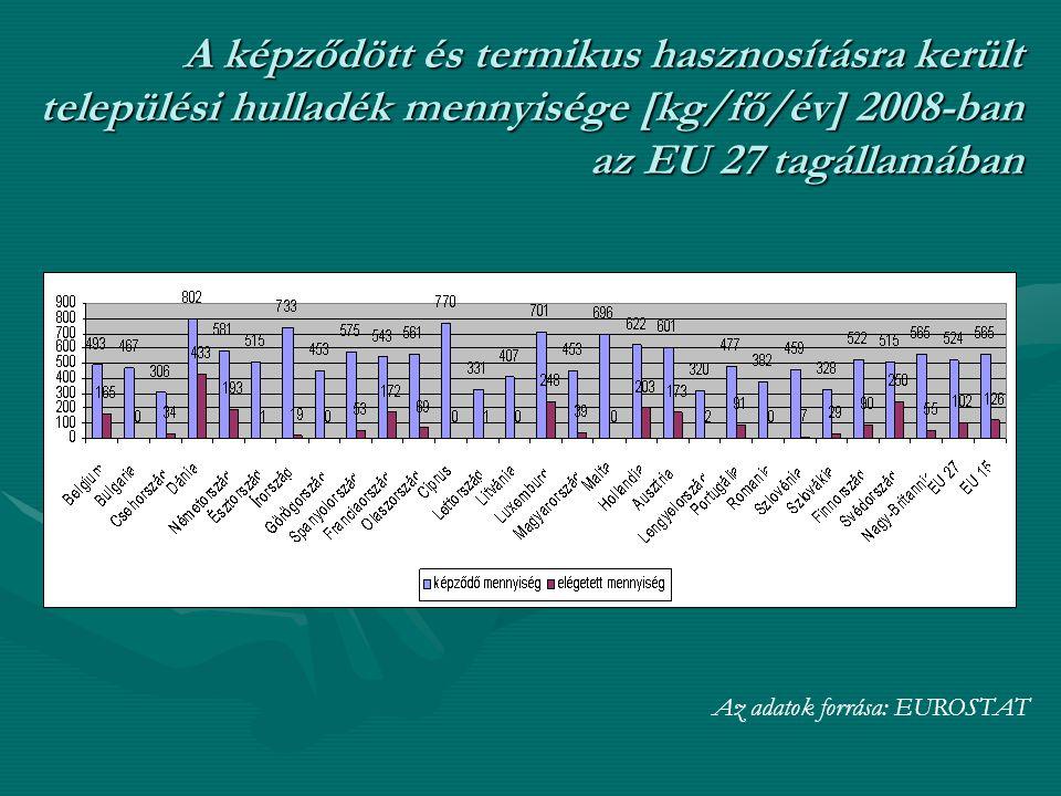 A képződött és termikus hasznosításra került települési hulladék mennyisége [kg/fő/év] 2008-ban az EU 27 tagállamában Az adatok forrása: EUROSTAT