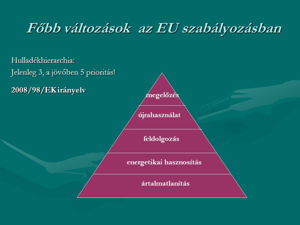 Főbb változások az EU szabályozásban Hulladékhierarchia: Jelenleg 3, a jövőben 5 prioritás! 2008/98/EK irányelv megelőzés újrahasználat feldolgozás en