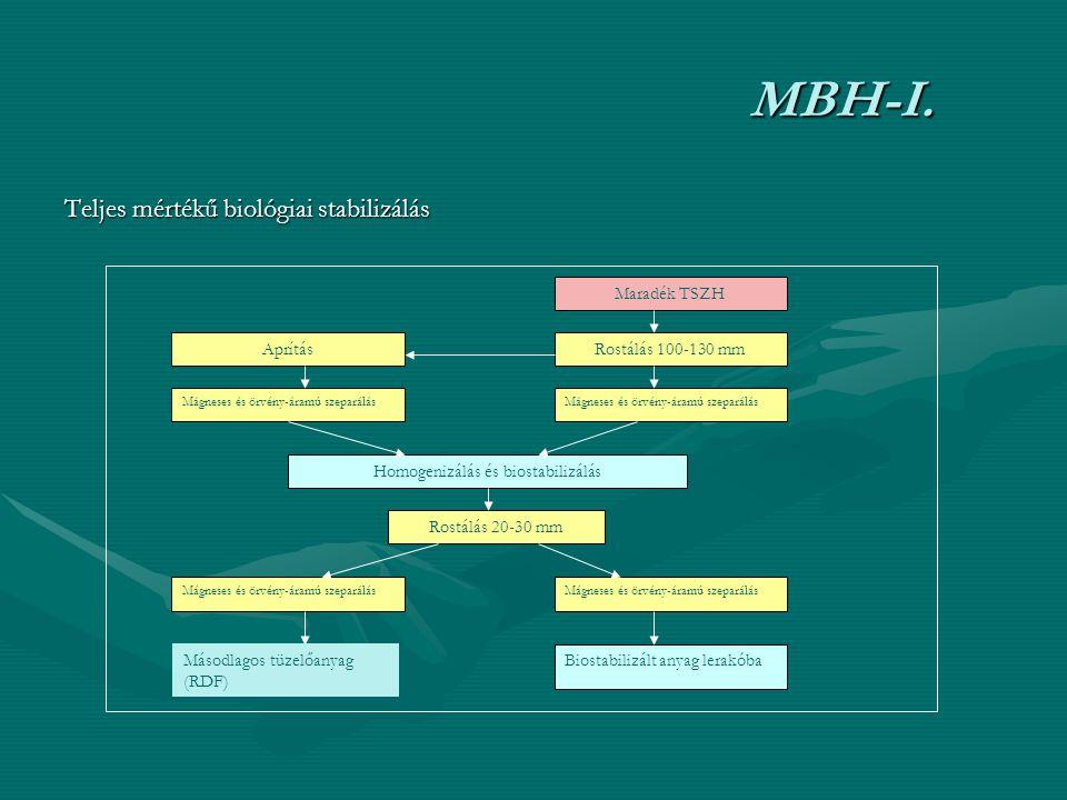MBH-I. Teljes mértékű biológiai stabilizálás Maradék TSZH Rostálás 100-130 mmAprítás Mágneses és örvény-áramú szeparálás Homogenizálás és biostabilizá
