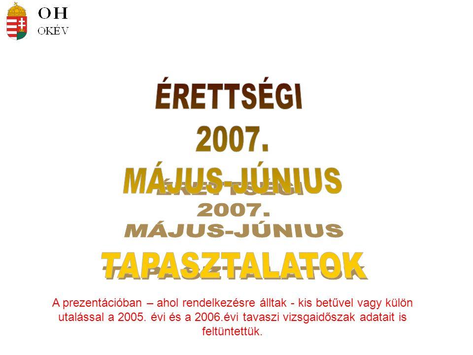 A vizsgaszervezés néhány számadata Vizsgatárgyak (az idegen nyelvűekkel együtt) 103 178 189 73 100 104 Vizsgák idegen nyelven Pl.: középszinten 23 vizsgatárgyból jelentkeztek idegen nyelven is, Matematika 10, történelem 10 idegen nyelven