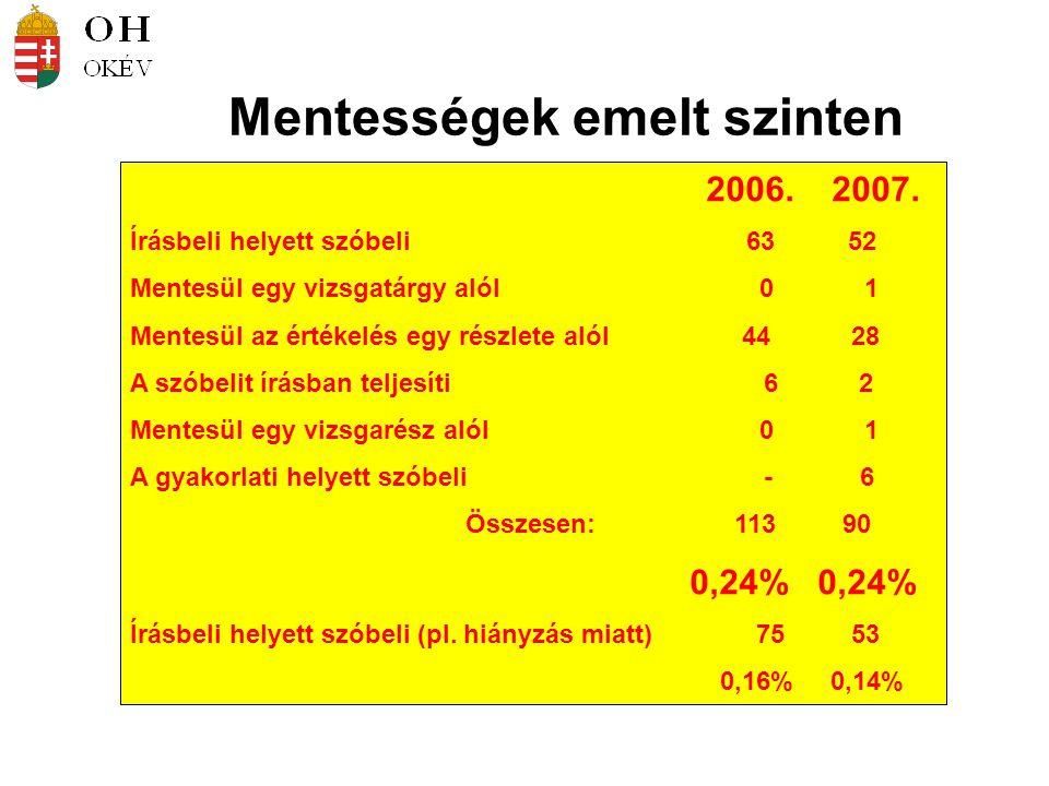 Mentességek emelt szinten 2006. 2007.