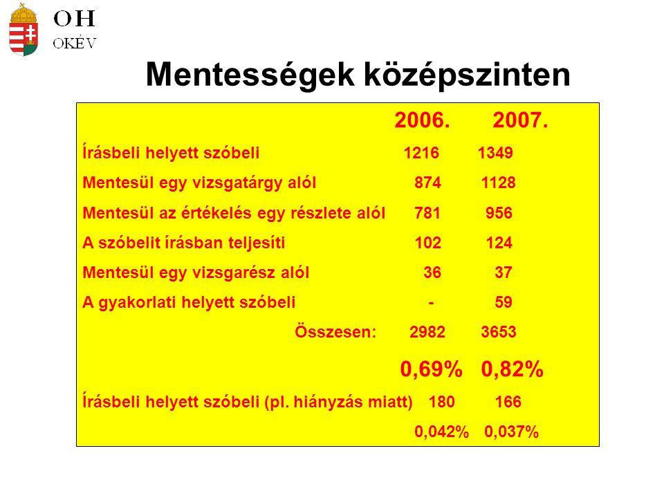 Mentességek középszinten 2006. 2007.