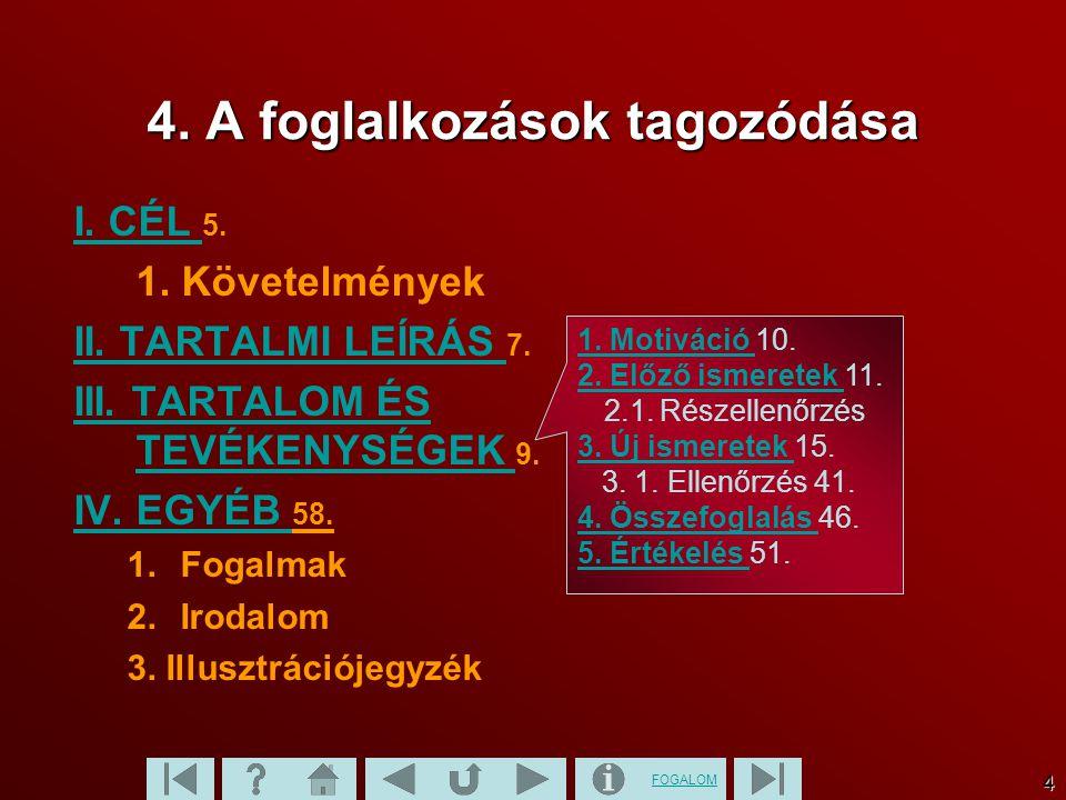 FOGALOM 4 1. Motiváció 1. Motiváció 10. 2. Előző ismeretek 2. Előző ismeretek 11....2.1. Részellenőrzés 3. Új ismeretek 3. Új ismeretek 15. 3. 1. Elle