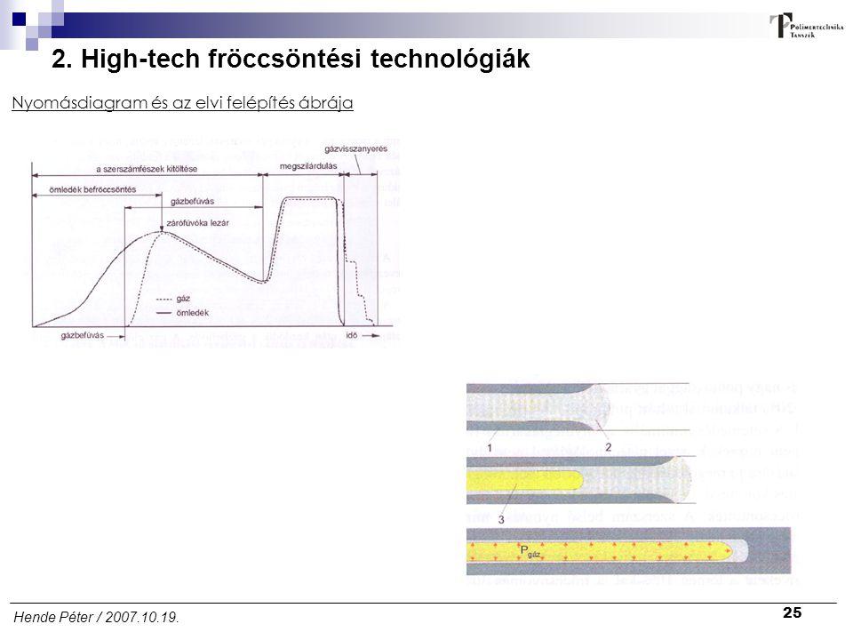 25 Hende Péter / 2007.10.19. 2. High-tech fröccsöntési technológiák Nyomásdiagram és az elvi felépítés ábrája