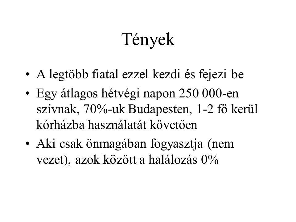 Tények •A legtöbb fiatal ezzel kezdi és fejezi be •Egy átlagos hétvégi napon 250 000-en szívnak, 70%-uk Budapesten, 1-2 fő kerül kórházba használatát követően •Aki csak önmagában fogyasztja (nem vezet), azok között a halálozás 0%