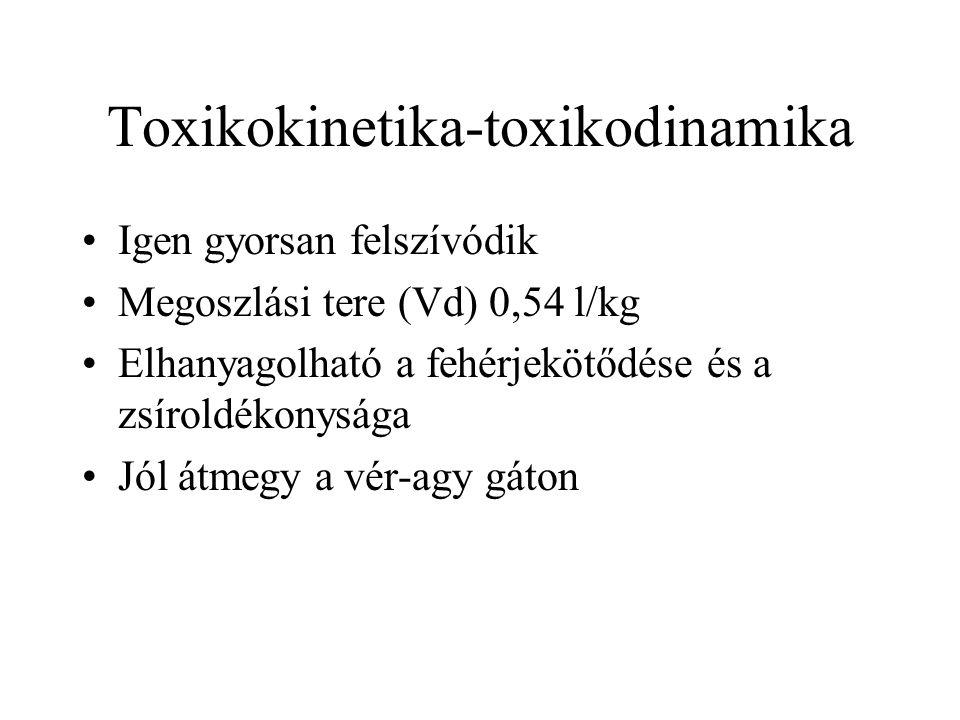 Toxikokinetika-toxikodinamika •Igen gyorsan felszívódik •Megoszlási tere (Vd) 0,54 l/kg •Elhanyagolható a fehérjekötődése és a zsíroldékonysága •Jól átmegy a vér-agy gáton