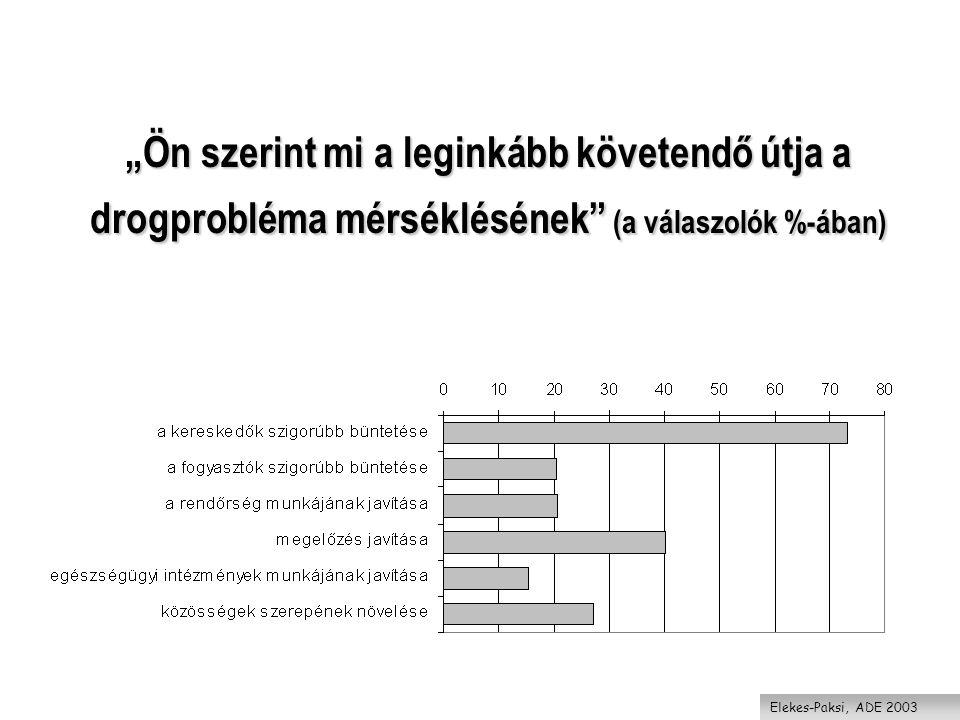 """""""Ön szerint mi a leginkább követendő útja a drogprobléma mérséklésének (a válaszolók %-ában) Elekes-Paksi, ADE 2003"""