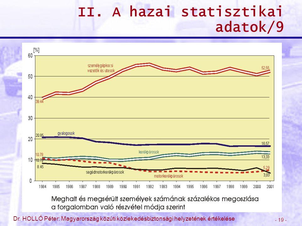 - 19 - Dr. HOLLÓ Péter: Magyarország közúti közlekedésbiztonsági helyzetének értékelése II. A hazai statisztikai adatok/9