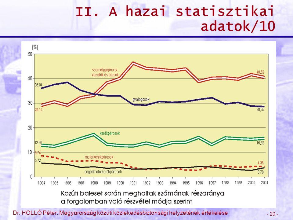 - 20 - Dr. HOLLÓ Péter: Magyarország közúti közlekedésbiztonsági helyzetének értékelése II. A hazai statisztikai adatok/10