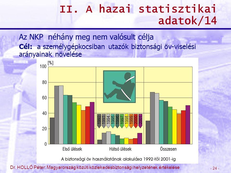 - 24 - Dr. HOLLÓ Péter: Magyarország közúti közlekedésbiztonsági helyzetének értékelése II. A hazai statisztikai adatok/14 Az NKP néhány meg nem valós