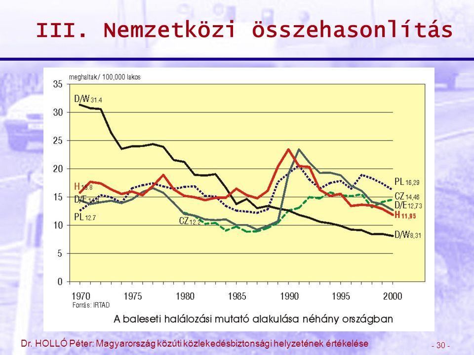 - 30 - Dr. HOLLÓ Péter: Magyarország közúti közlekedésbiztonsági helyzetének értékelése III. Nemzetközi összehasonlítás