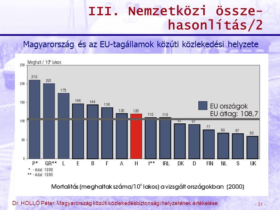 - 31 - Dr. HOLLÓ Péter: Magyarország közúti közlekedésbiztonsági helyzetének értékelése III. Nemzetközi össze- hasonlítás/2 Magyarország és az EU-tagá