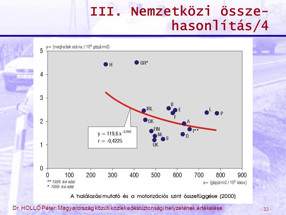 - 33 - Dr. HOLLÓ Péter: Magyarország közúti közlekedésbiztonsági helyzetének értékelése III. Nemzetközi össze- hasonlítás/4