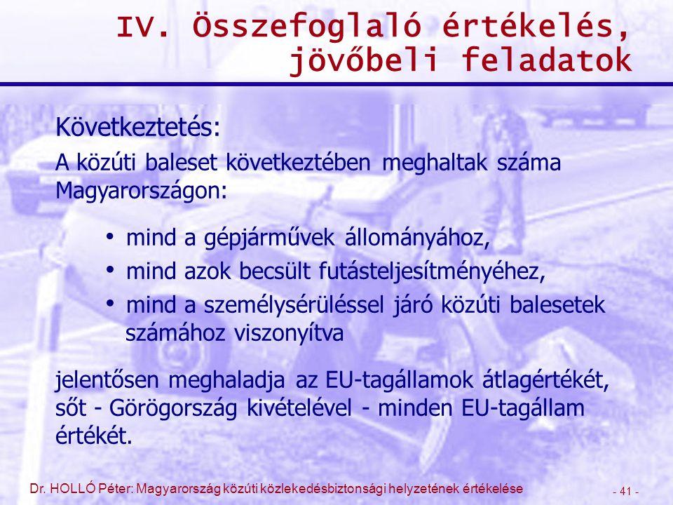 - 41 - Dr. HOLLÓ Péter: Magyarország közúti közlekedésbiztonsági helyzetének értékelése IV. Összefoglaló értékelés, jövőbeli feladatok Következtetés: