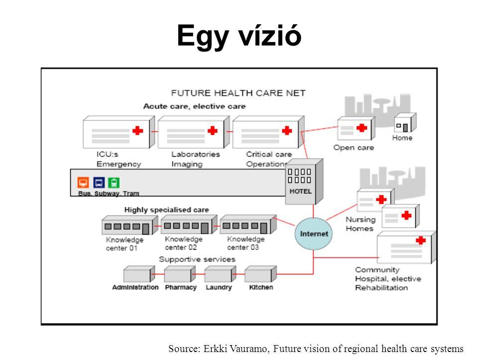 Egy vízió Source: Erkki Vauramo, Future vision of regional health care systems