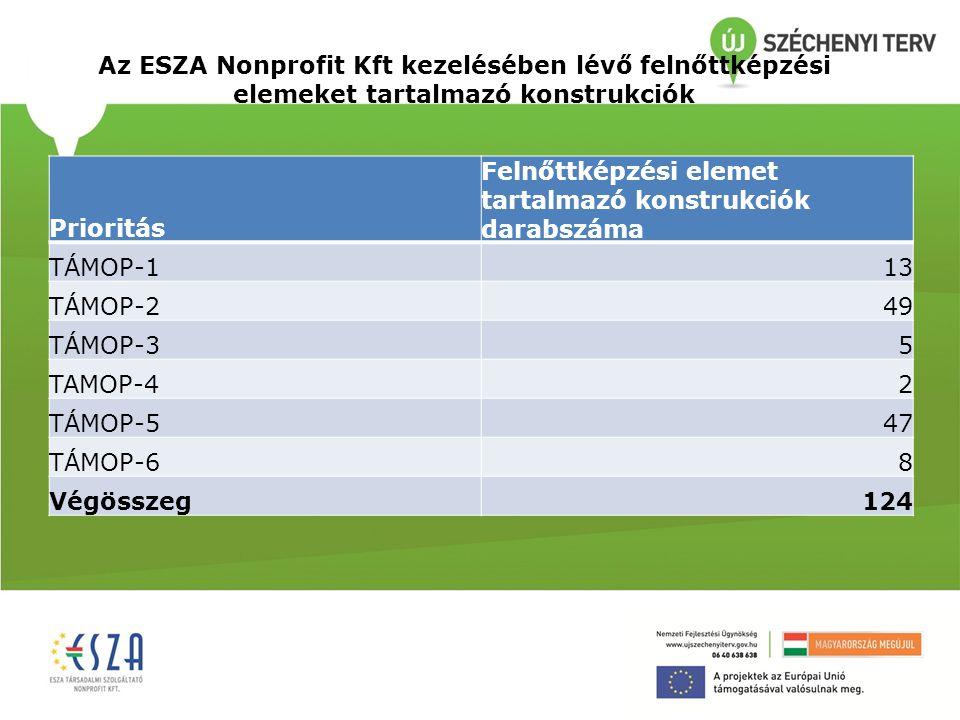 Az ESZA Nonprofit Kft kezelésében lévő felnőttképzési elemeket tartalmazó konstrukciók Prioritás Felnőttképzési elemet tartalmazó konstrukciók darabsz
