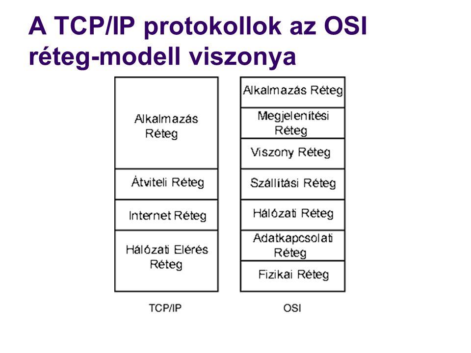 A TCP/IP alkalmazások és a rétegstruktúra  alkalmazási protokollok (pl.