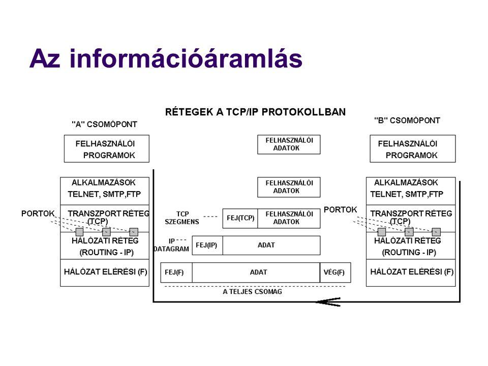 Az Internet szállítási rétege: a TCP