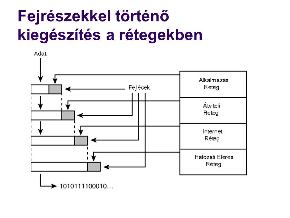 Címzési rendszer  Ha egy hálózat számítógépei a kommunikációhoz a TCP/IP protokollt használják, minden számítógép minden adaptere (hálózati kártyája) egyedi azonosítóval rendelkezik.