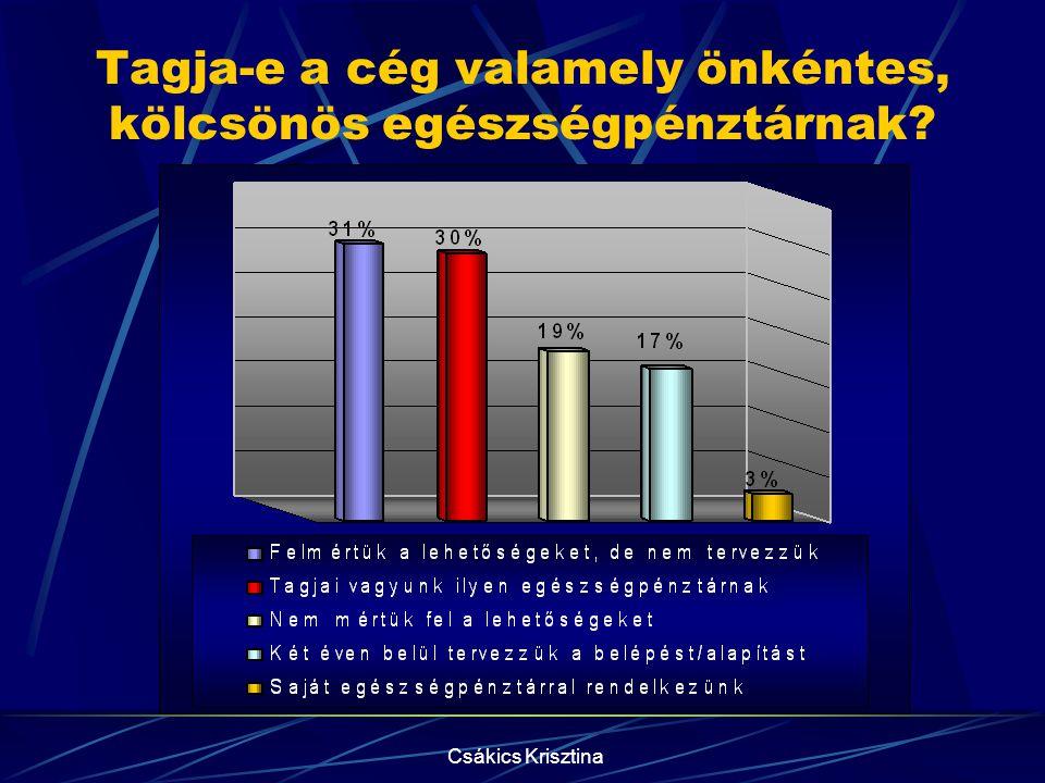 Csákics Krisztina A munkahelyi dohányzás A válaszadók 75%-a nem tudja, hányan dohányoznak a vállalatnál! A többi vállalat kétharmada a jövőben aktív l