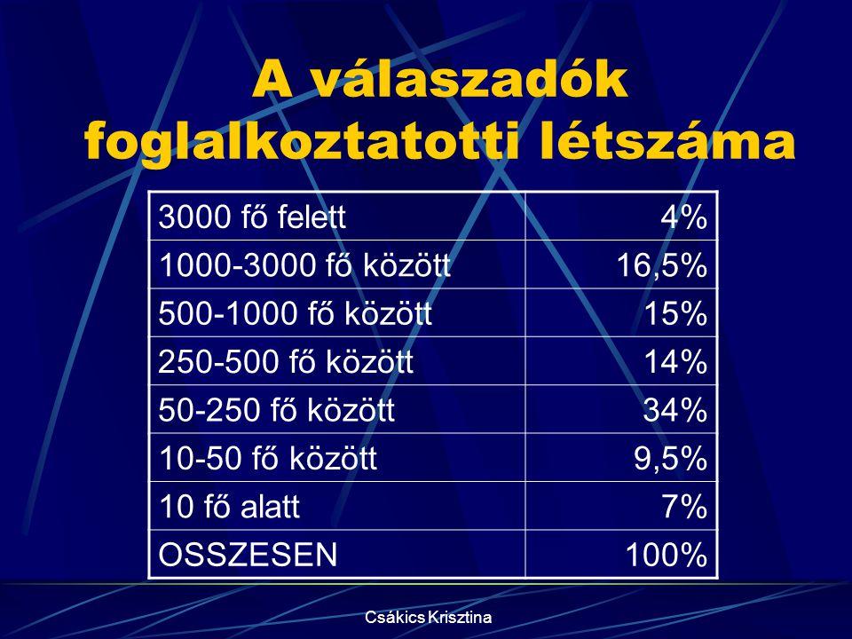 Csákics Krisztina A válaszadók foglalkoztatotti létszáma 3000 fő felett4% 1000-3000 fő között16,5% 500-1000 fő között15% 250-500 fő között14% 50-250 fő között34% 10-50 fő között9,5% 10 fő alatt7% OSSZESEN100%