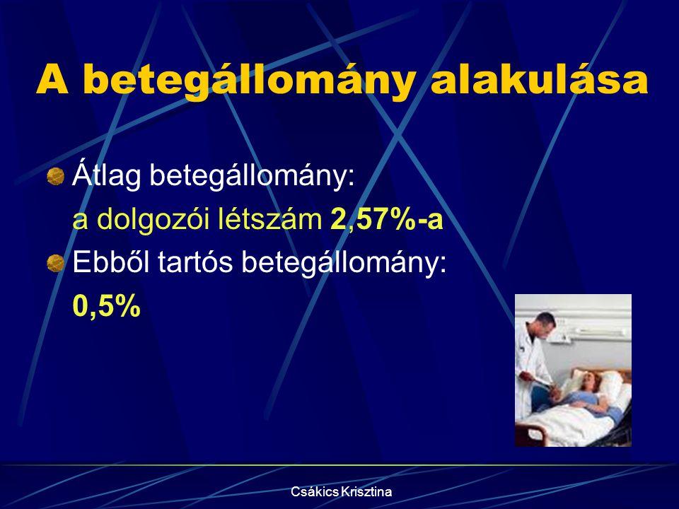 Csákics Krisztina A betegállomány alakulása Átlag betegállomány: a dolgozói létszám 2,57%-a Ebből tartós betegállomány: 0,5%