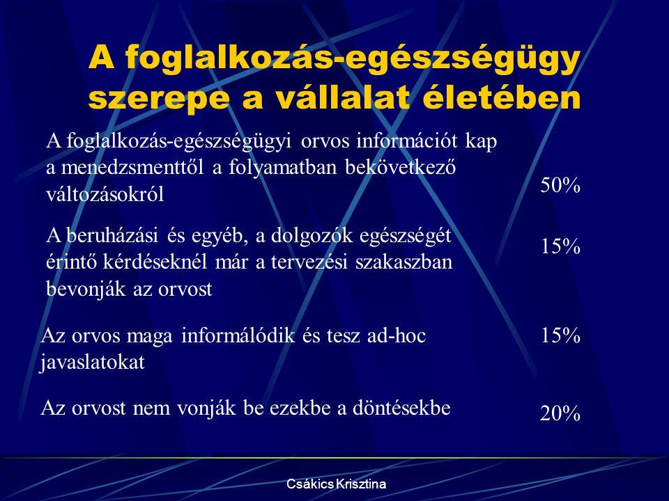 Csákics Krisztina A munkahelyi dohányzás A válaszadók 75%-a nem tudja, hányan dohányoznak a vállalatnál.