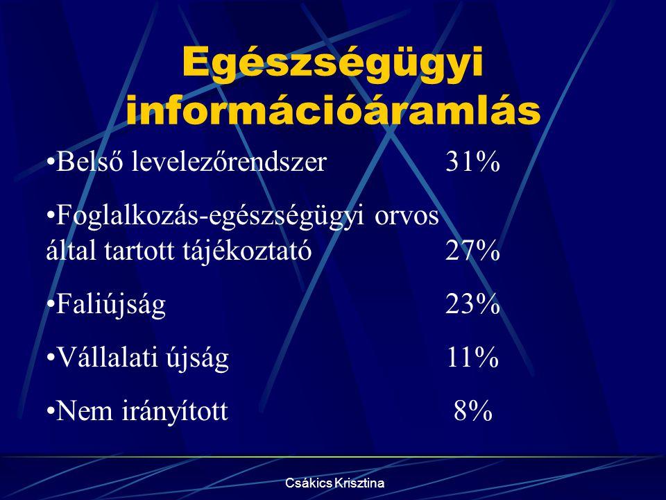 Csákics Krisztina Egészségügyi információáramlás •Belső levelezőrendszer31% •Foglalkozás-egészségügyi orvos által tartott tájékoztató27% •Faliújság23% •Vállalati újság11% •Nem irányított 8%