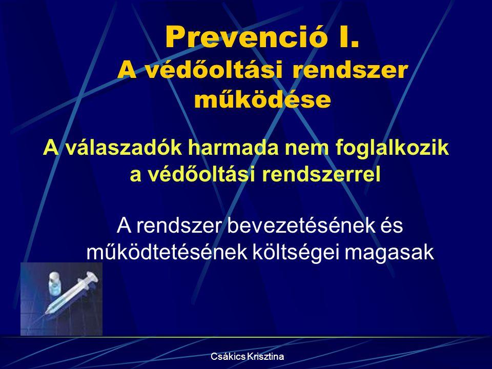 Csákics Krisztina Prevenció I.