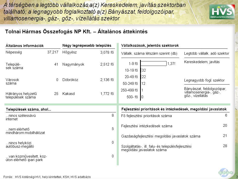 4 Forrás: HVS kistérségi HVI, helyi érintettek, KSH, HVS adatbázis A legtöbb forrás – 1,943,192 EUR – a Falumegújítás és -fejlesztés jogcímhez lett rendelve Tolnai Hármas Összefogás NP Kft.