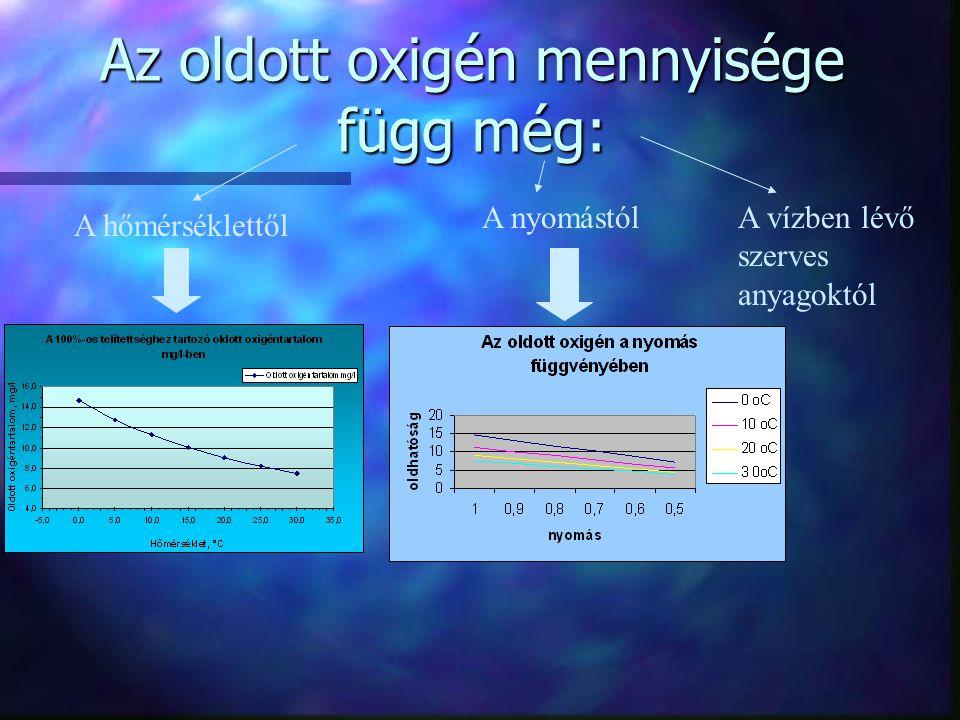 Az oldott oxigén mennyisége függ még: A hőmérséklettől A nyomástólA vízben lévő szerves anyagoktól