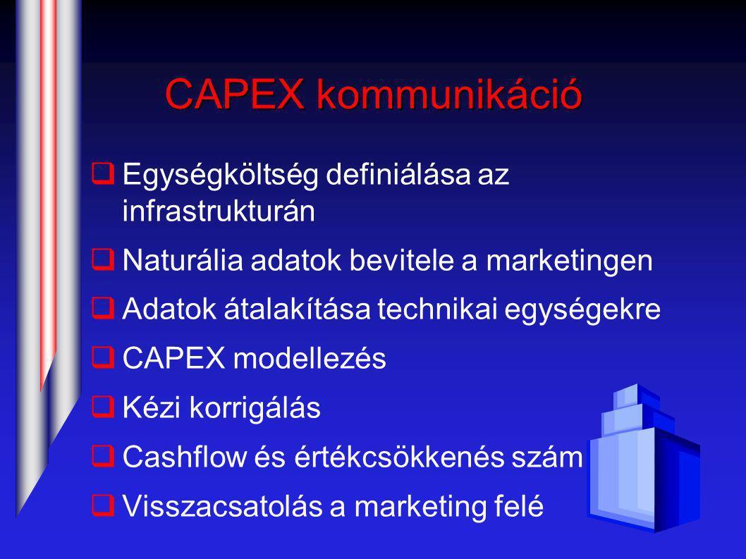 CAPEX kommunikáció  Egységköltség definiálása az infrastrukturán  Naturália adatok bevitele a marketingen  Adatok átalakítása technikai egységekre  CAPEX modellezés  Kézi korrigálás  Cashflow és értékcsökkenés számítása  Visszacsatolás a marketing felé