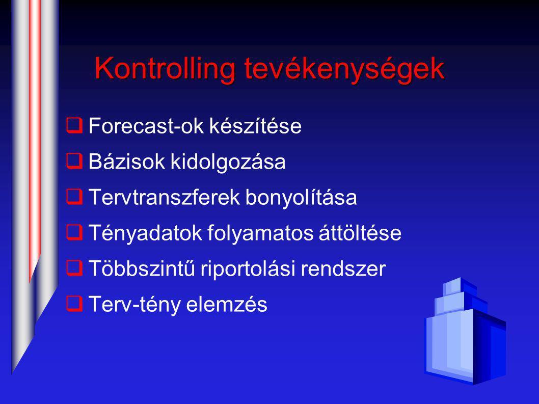 Kontrolling tevékenységek  Forecast-ok készítése  Bázisok kidolgozása  Tervtranszferek bonyolítása  Tényadatok folyamatos áttöltése  Többszintű riportolási rendszer  Terv-tény elemzés