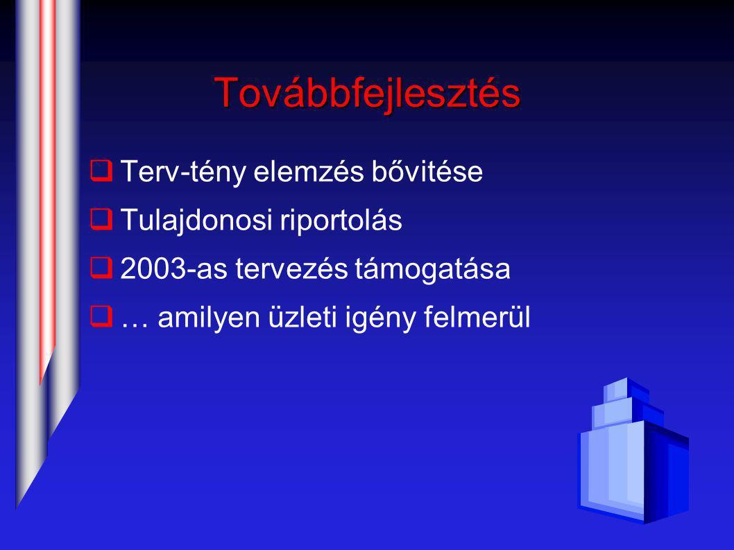 Továbbfejlesztés  Terv-tény elemzés bővitése  Tulajdonosi riportolás  2003-as tervezés támogatása  … amilyen üzleti igény felmerül